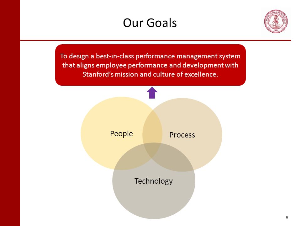 Our Goals People Process Technology