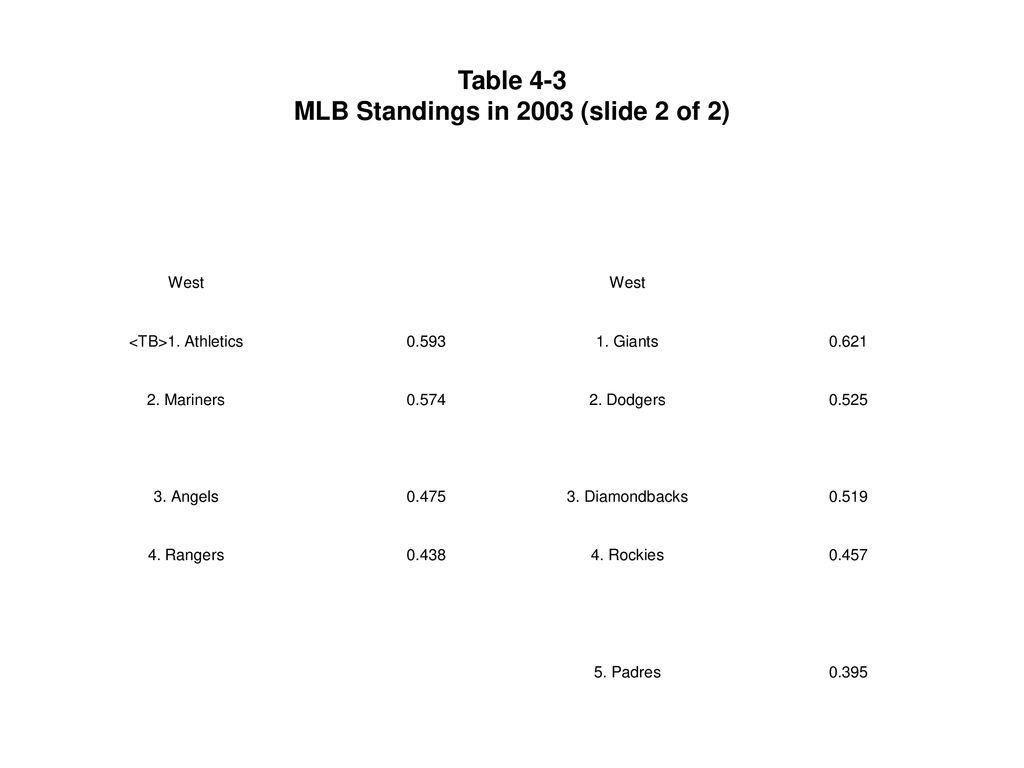 Rodney Fort's Sports Economics - ppt download