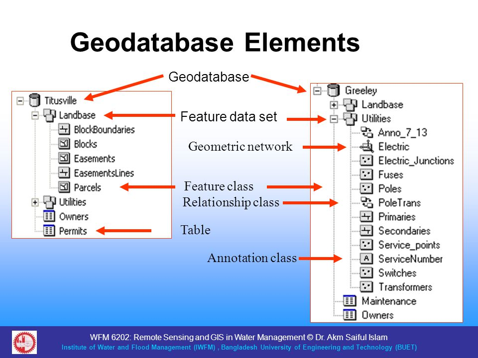 Geodatabase Elements Geodatabase Feature data set Geometric network