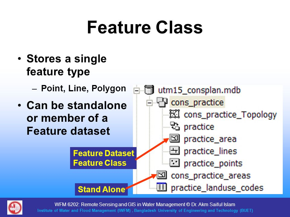 Feature Class Stores a single feature type