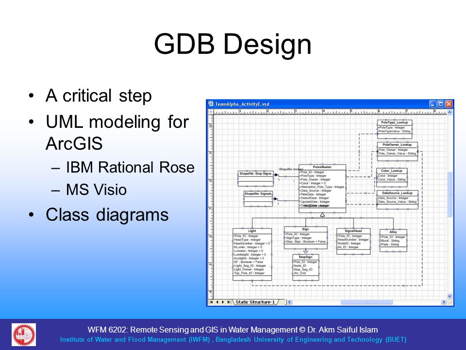 GDB Design A critical step UML modeling for ArcGIS Class diagrams