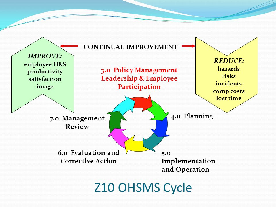 Z10 OHSMS Cycle CONTINUAL IMPROVEMENT
