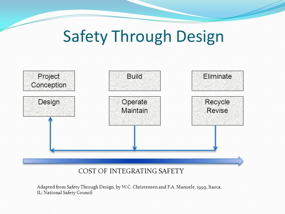 COST OF INTEGRATING SAFETY