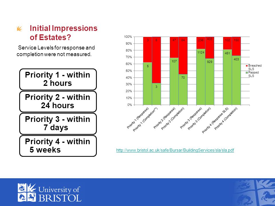 Initial Impressions of Estates