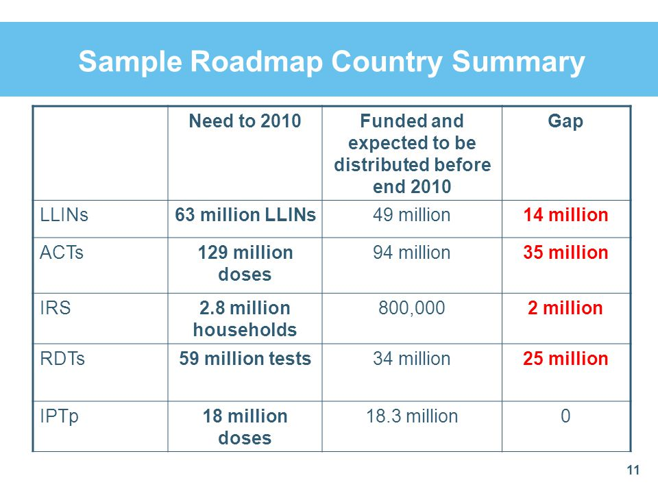 Sample Roadmap Country Summary