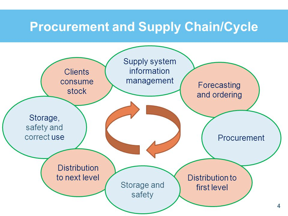 Procurement and Supply Chain/Cycle