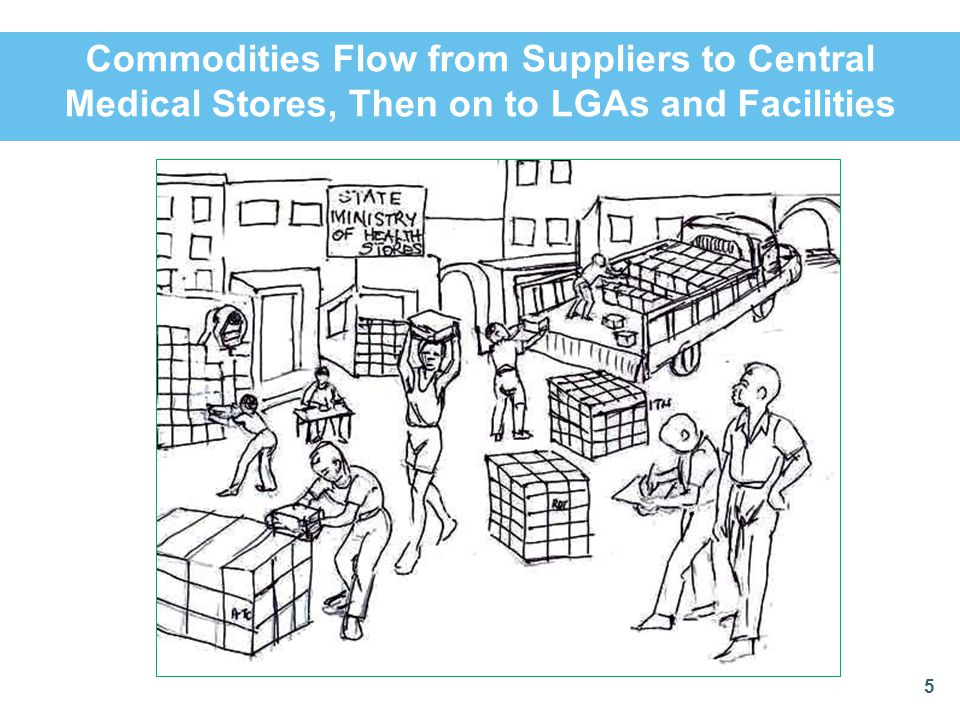 Commodities Flow from Suppliers to Central Medical Stores, Then on to LGAs and Facilities