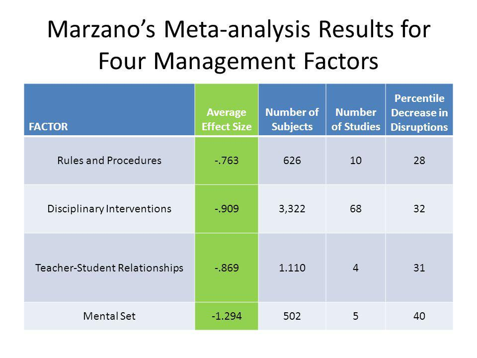 Marzano's Meta-analysis Results for Four Management Factors