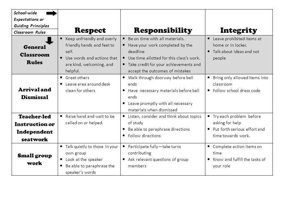 Respect Responsibility Integrity General Classroom Rules