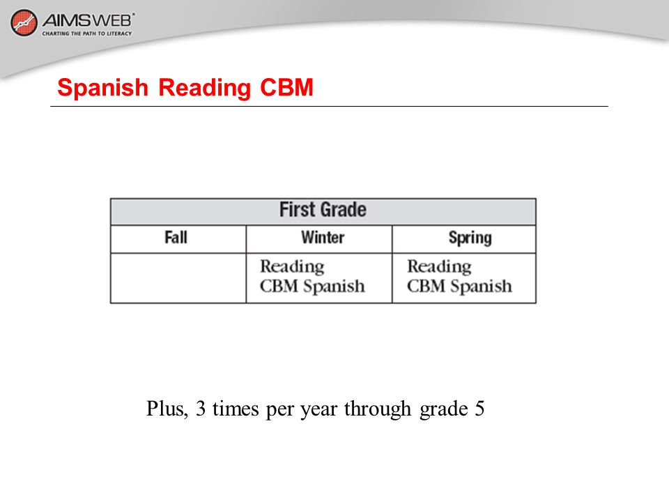 Spanish Reading CBM Plus, 3 times per year through grade 5