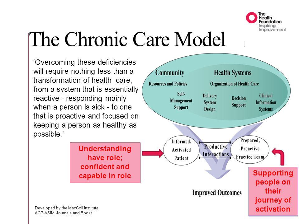 The Chronic Care Model
