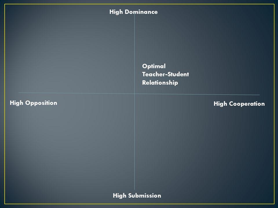 High Dominance Optimal. Teacher-Student. Relationship.