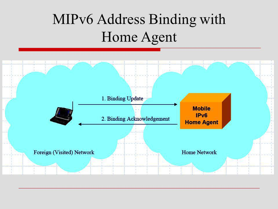 MIPv6 Address Binding with Home Agent