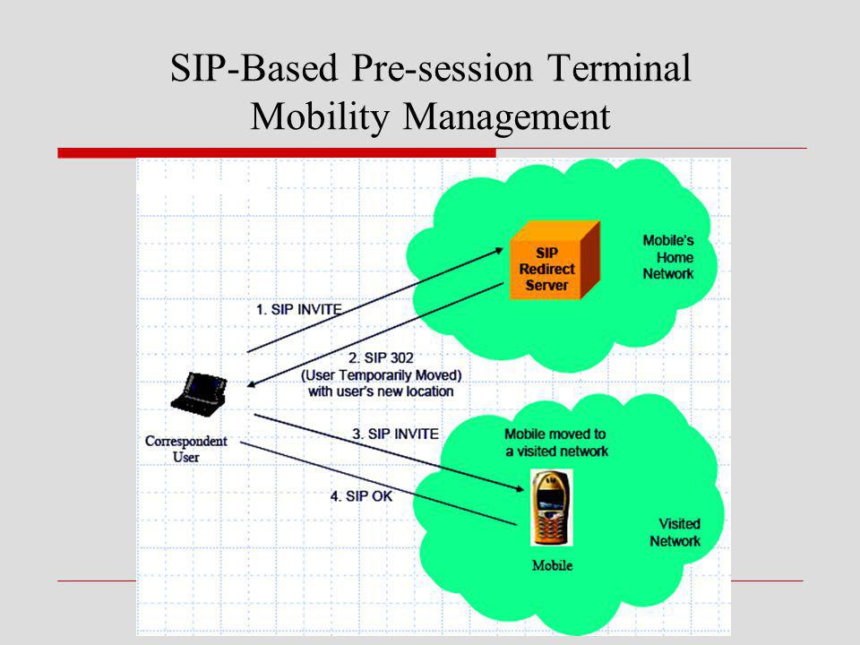 SIP-Based Pre-session Terminal Mobility Management