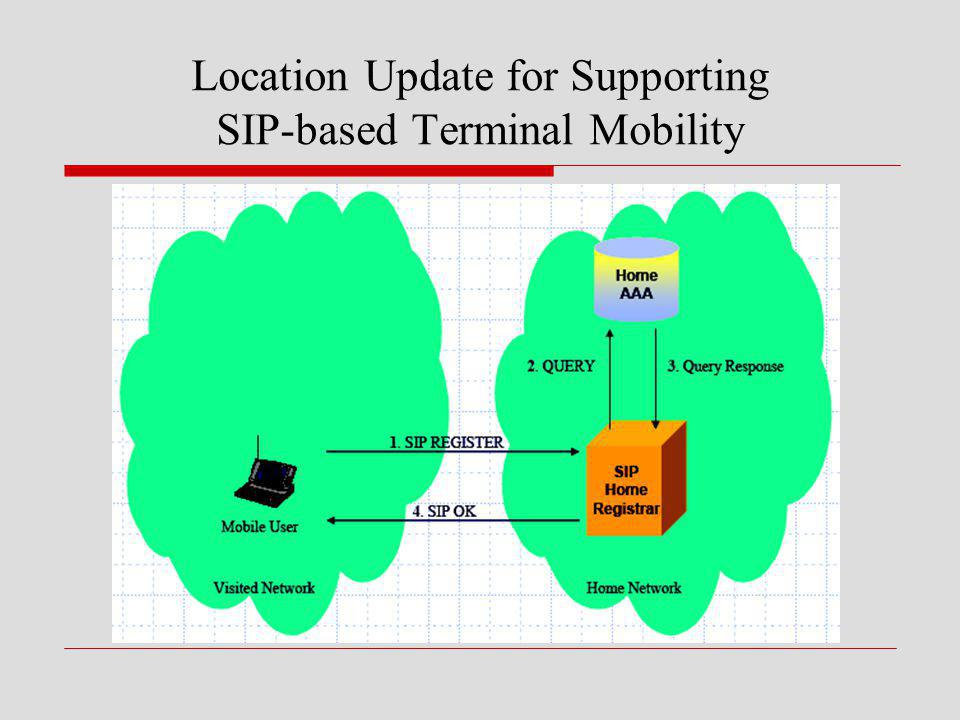 Location Update for Supporting SIP-based Terminal Mobility