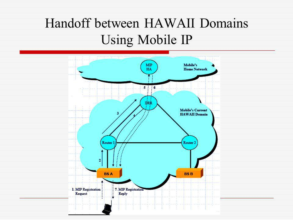 Handoff between HAWAII Domains Using Mobile IP