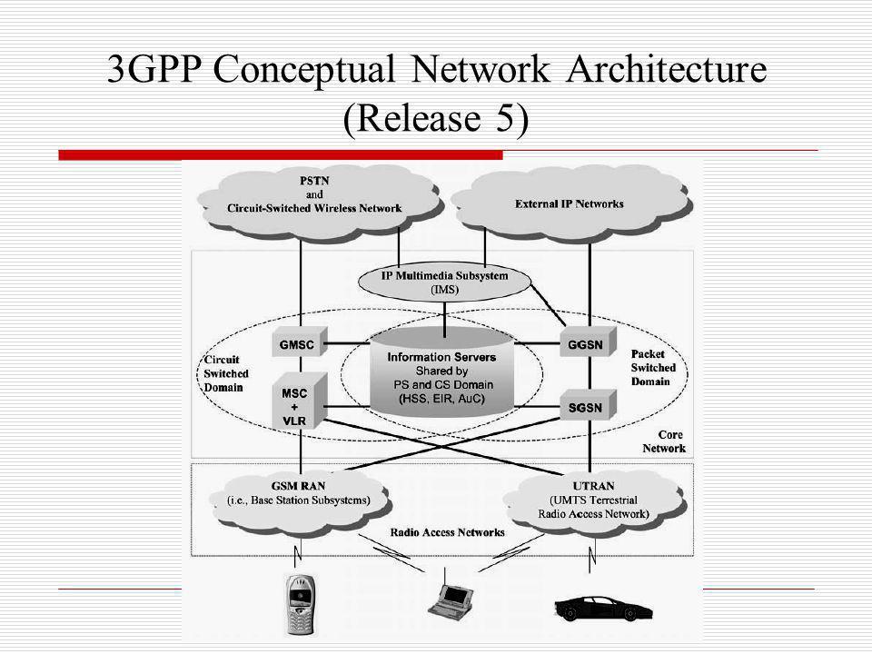 3GPP Conceptual Network Architecture (Release 5)