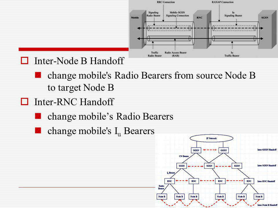 Inter-Node B Handoff change mobile s Radio Bearers from source Node B to target Node B. Inter-RNC Handoff.