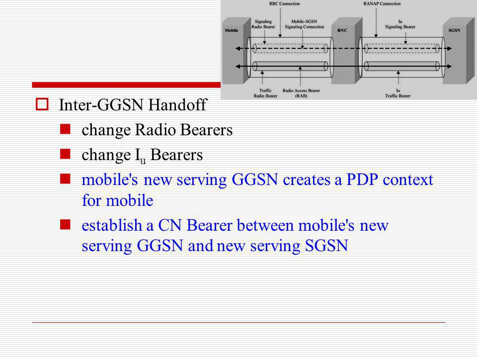 Inter-GGSN Handoff change Radio Bearers. change Iu Bearers. mobile s new serving GGSN creates a PDP context for mobile.