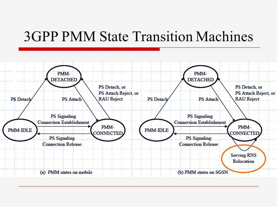 3GPP PMM State Transition Machines