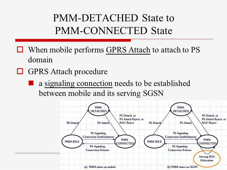 PMM-DETACHED State to PMM-CONNECTED State