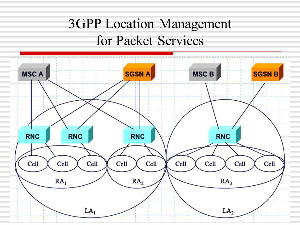 3GPP Location Management for Packet Services