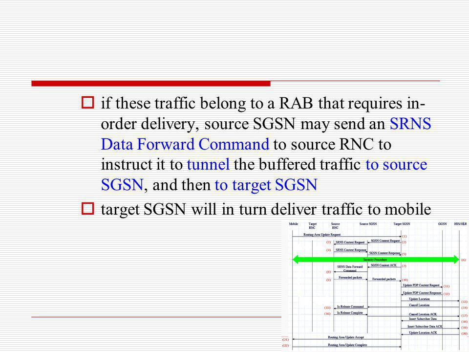 if these traffic belong to a RAB that requires in-order delivery, source SGSN may send an SRNS Data Forward Command to source RNC to instruct it to tunnel the buffered traffic to source SGSN, and then to target SGSN