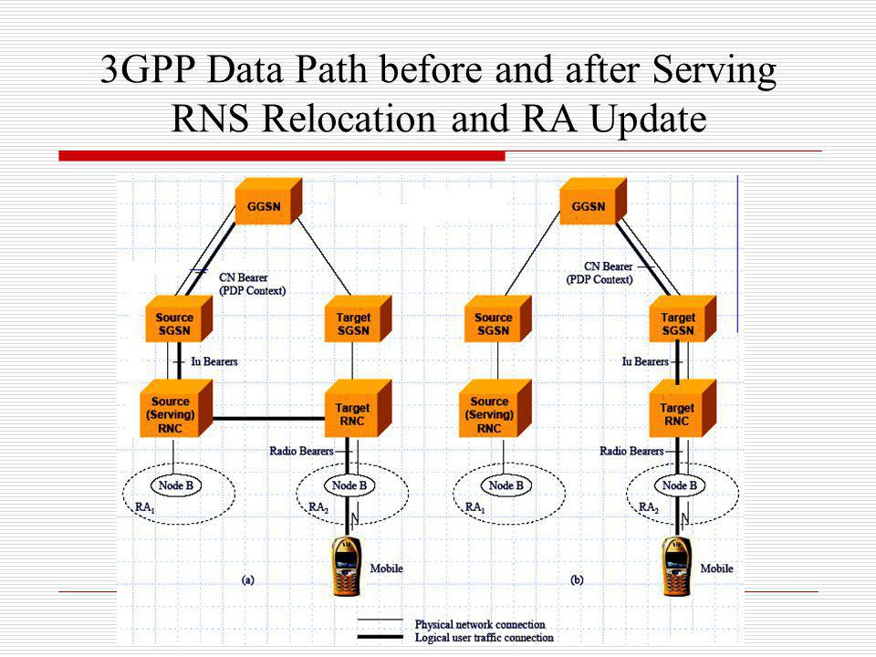 3GPP Data Path before and after Serving RNS Relocation and RA Update
