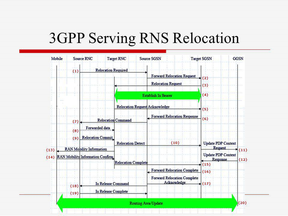 3GPP Serving RNS Relocation
