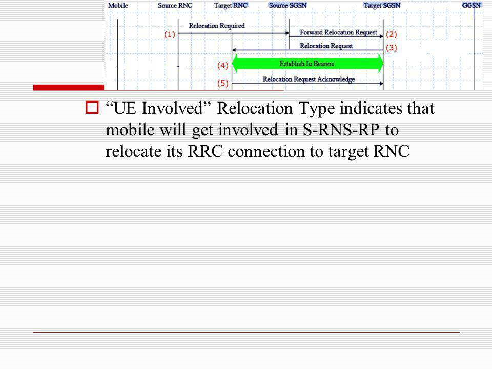UE Involved Relocation Type indicates that mobile will get involved in S-RNS-RP to relocate its RRC connection to target RNC