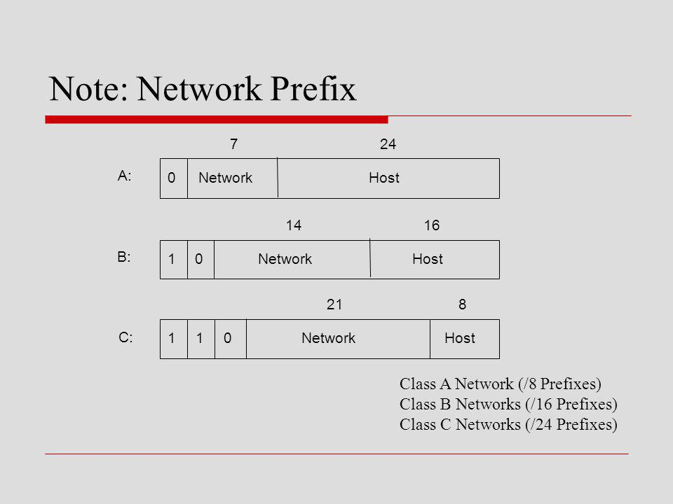 Note: Network Prefix Class A Network (/8 Prefixes)