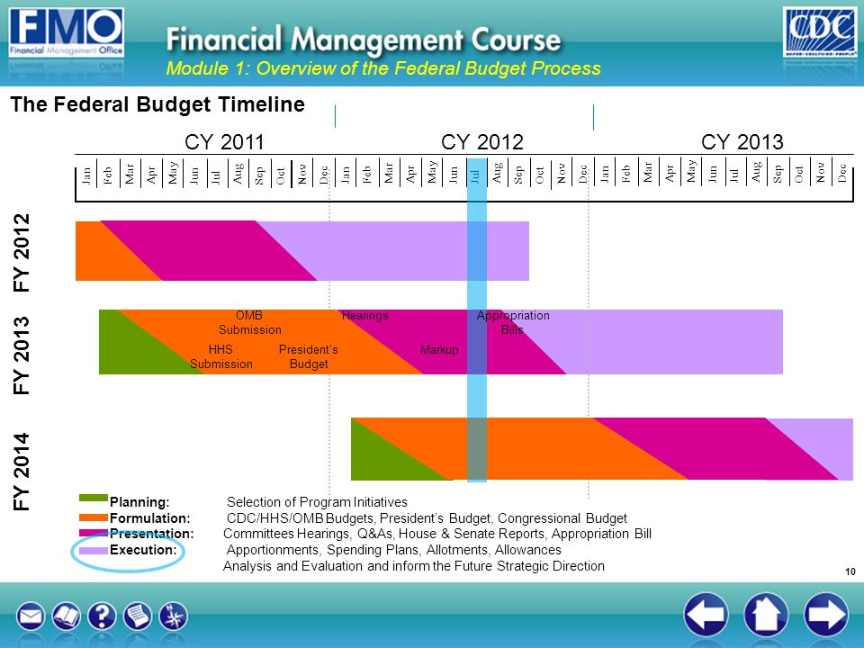 The Federal Budget Timeline