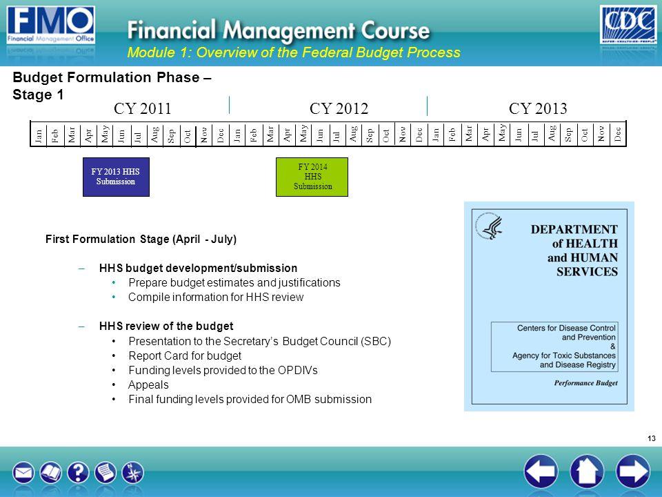 Budget Formulation Phase – Stage 1