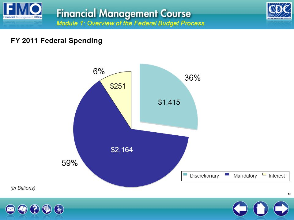 6% 36% 59% FY 2011 Federal Spending $251 $1,415 $2,164
