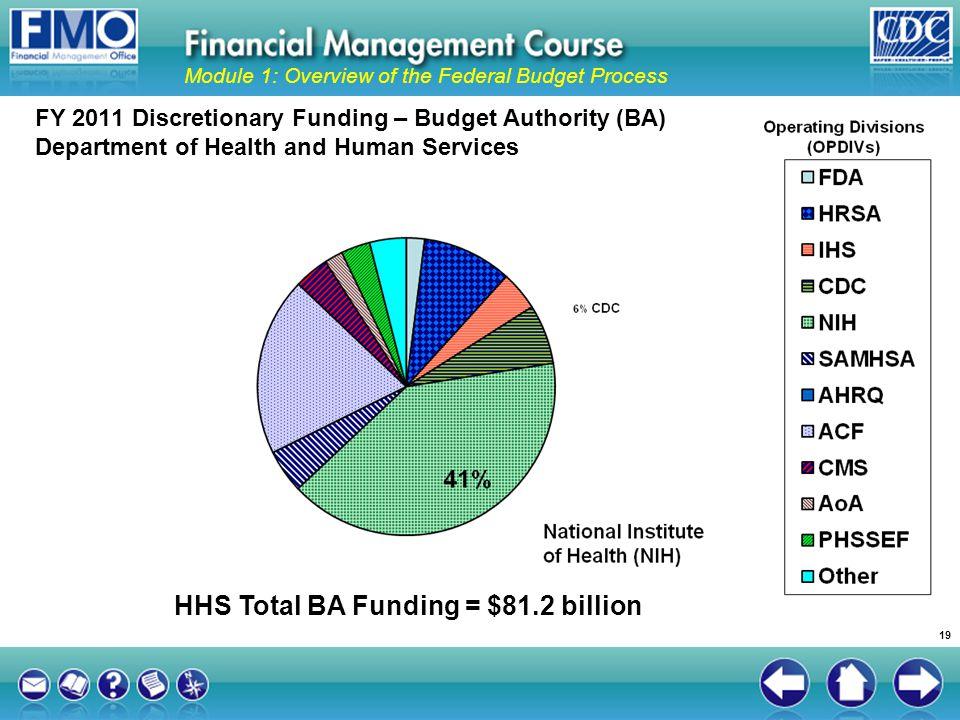 HHS Total BA Funding = $81.2 billion