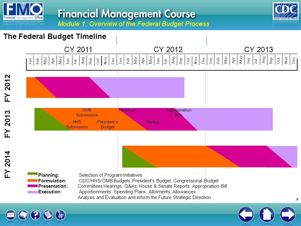 federal budgeting and accounting January 2018 cash and accrual measures in federal budgeting 3 • requiring accrual-based budgetary treatment and accounting, as was done for federal credit programs,.