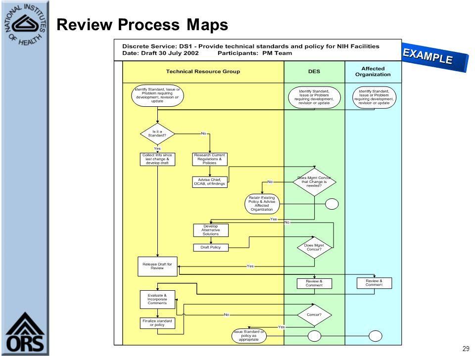 Review Process Maps EXAMPLE