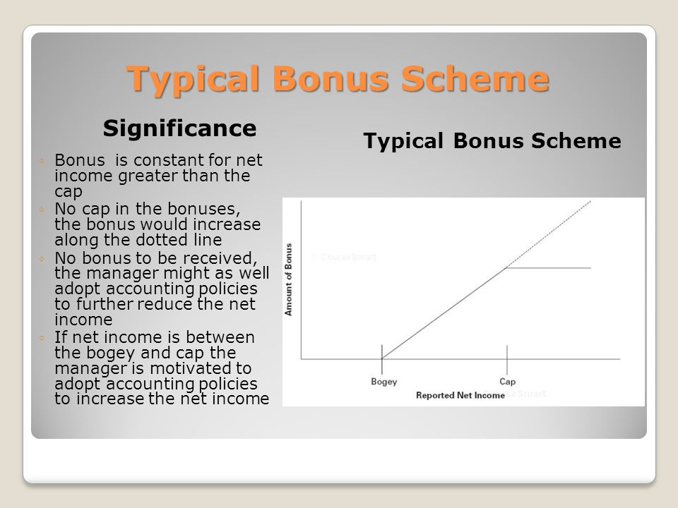 Typical Bonus Scheme Significance Typical Bonus Scheme