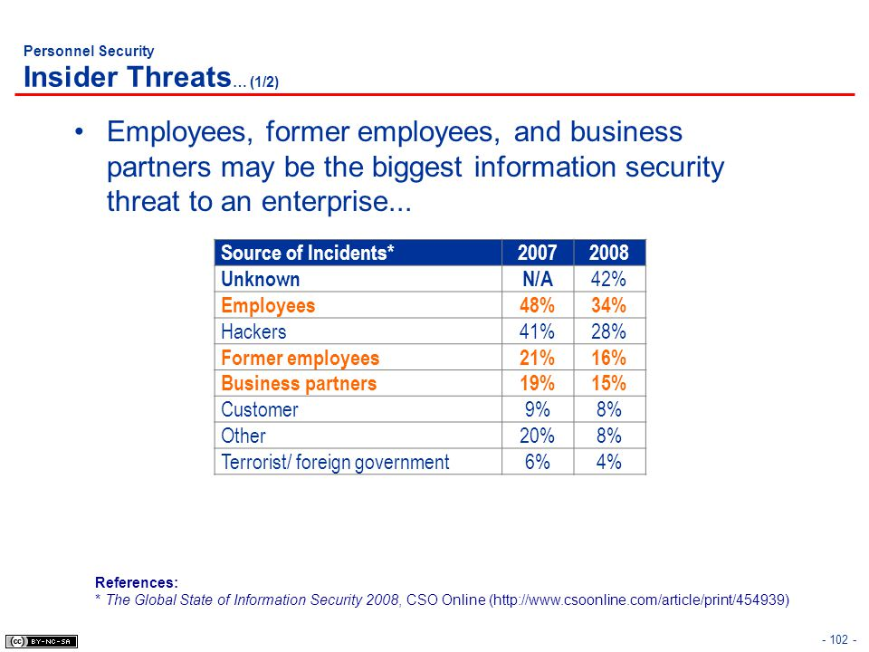 Personnel Security Insider Threats… (1/2)