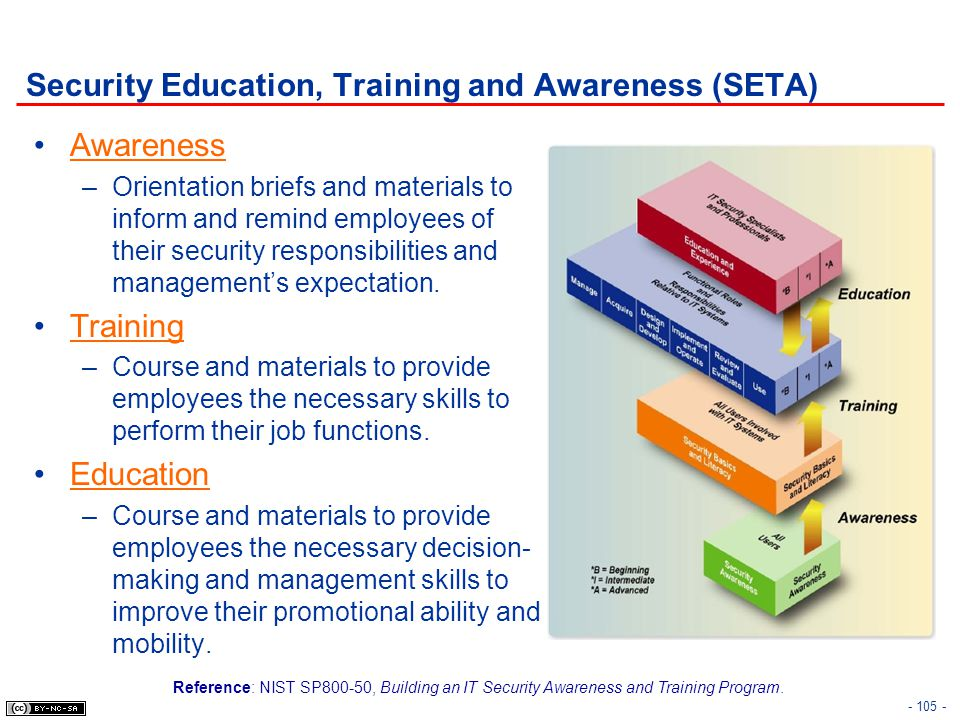 Security Education, Training and Awareness (SETA)