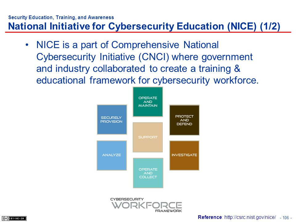 Security Education, Training, and Awareness National Initiative for Cybersecurity Education (NICE) (1/2)