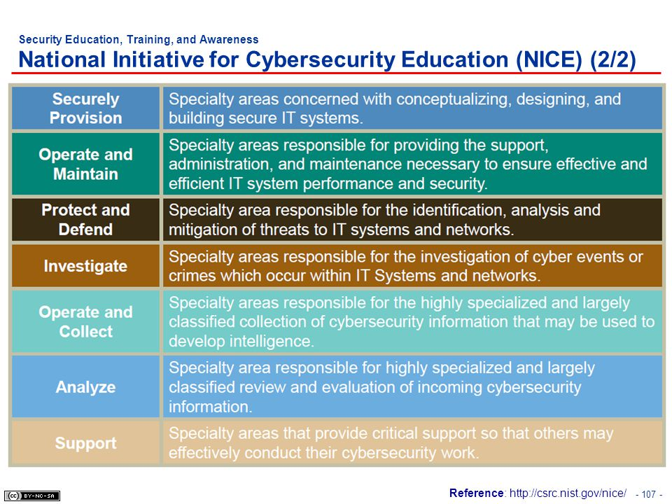 Security Education, Training, and Awareness National Initiative for Cybersecurity Education (NICE) (2/2)