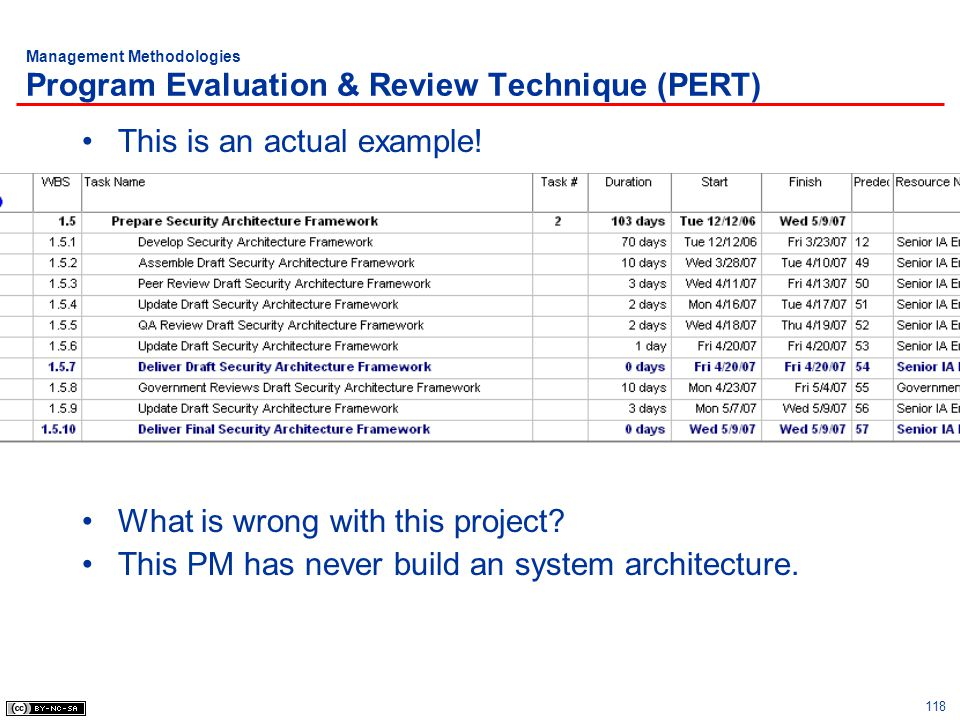 Management Methodologies Program Evaluation & Review Technique (PERT)