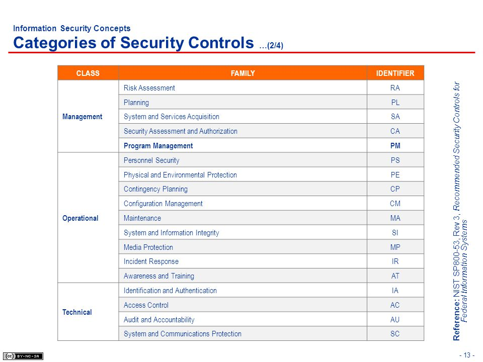 Information Security Concepts Categories of Security Controls …(2/4)