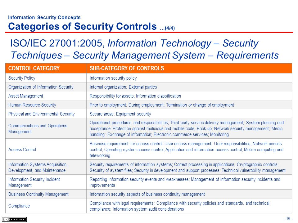 Information Security Concepts Categories of Security Controls …(4/4)