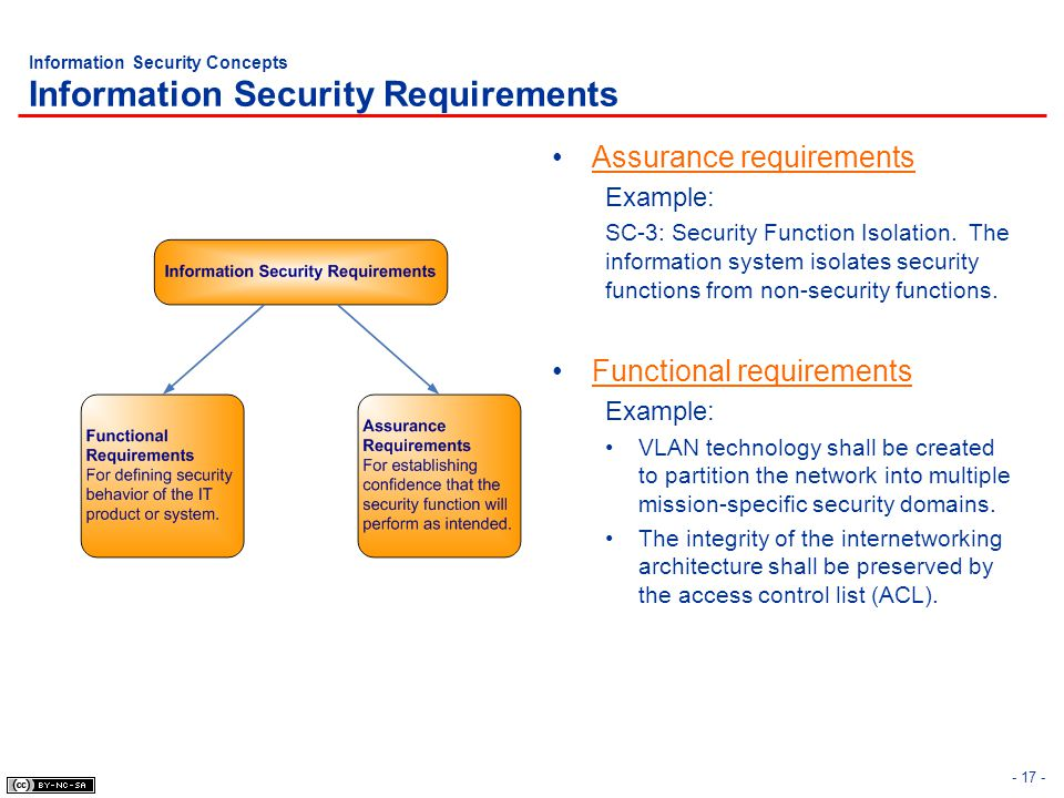Information Security Concepts Information Security Requirements