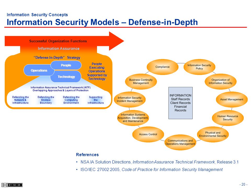 Information Security Concepts Information Security Models – Defense-in-Depth