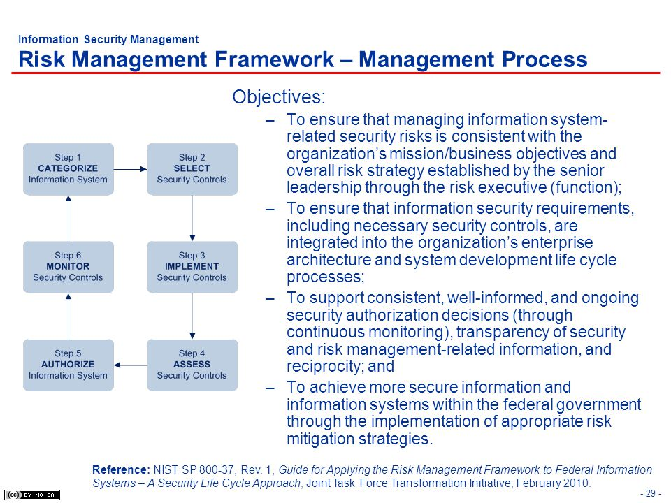 Information Security Management Risk Management Framework – Management Process