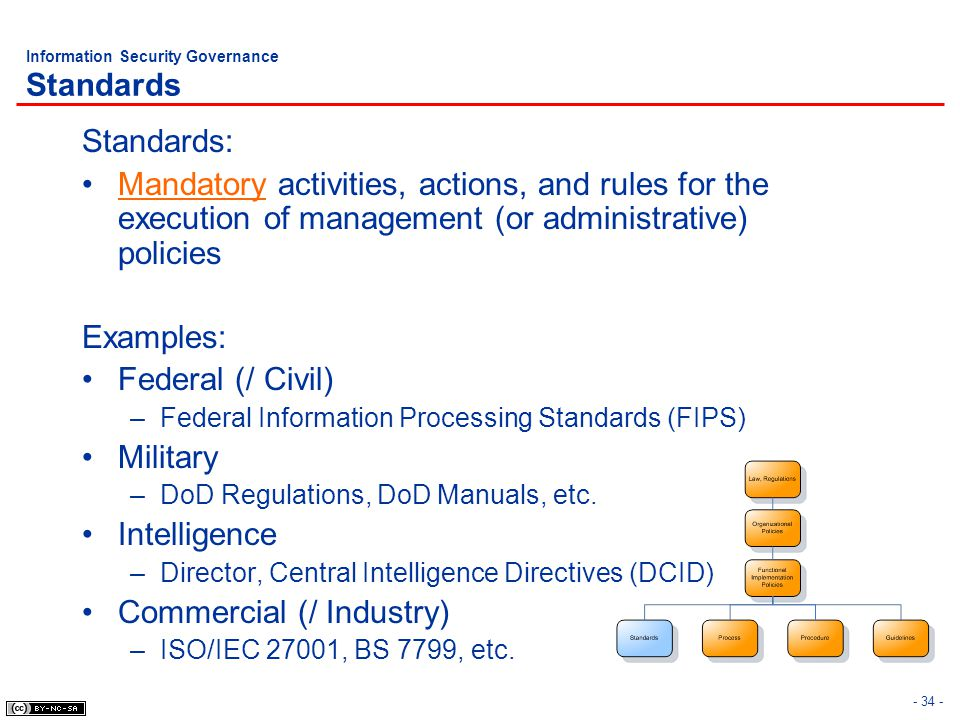 Information Security Governance Standards