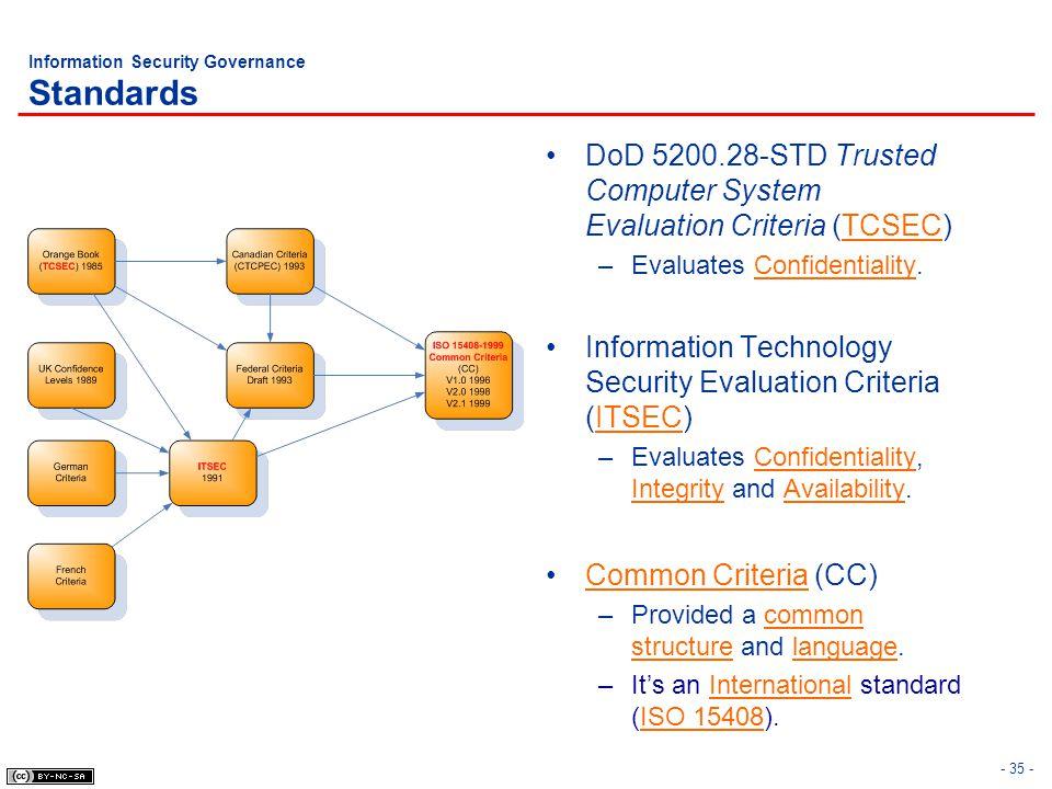 Information Security Governance Standards
